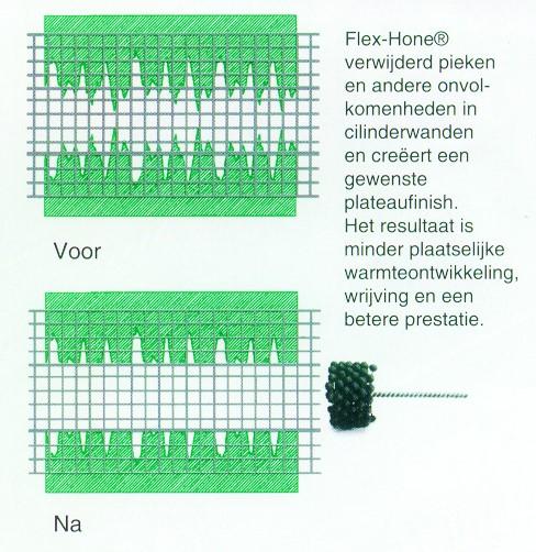FlexHone  grafiek voor / na